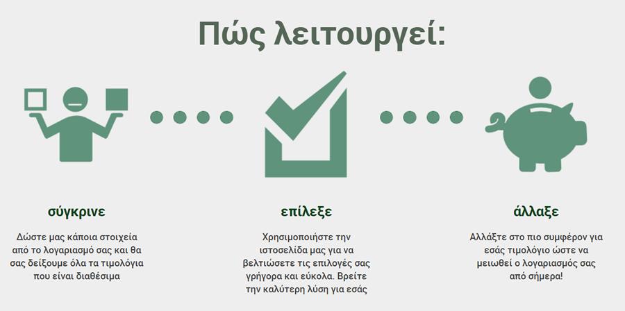 Το allazoreuma.gr λειτουργεί με 3 απλούς τρόπους σύγκρινε παρόχους, επέλεξε την καλύτερη λύση για σένα, άλλαξε πάροχο εύκολα και γρήγορα | YouBeHero